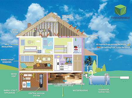 Thermal House as a Building Performance Company - the holistic approach
